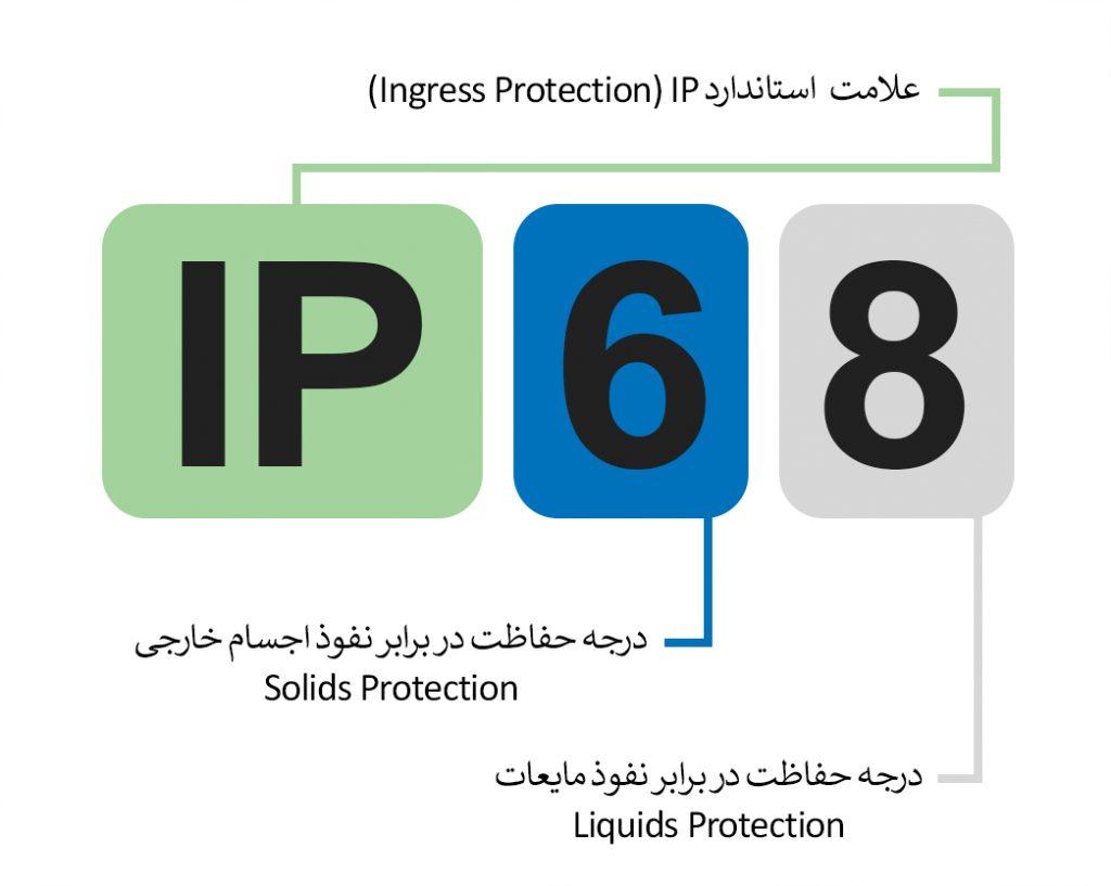 استاندارد IP تابلو برق