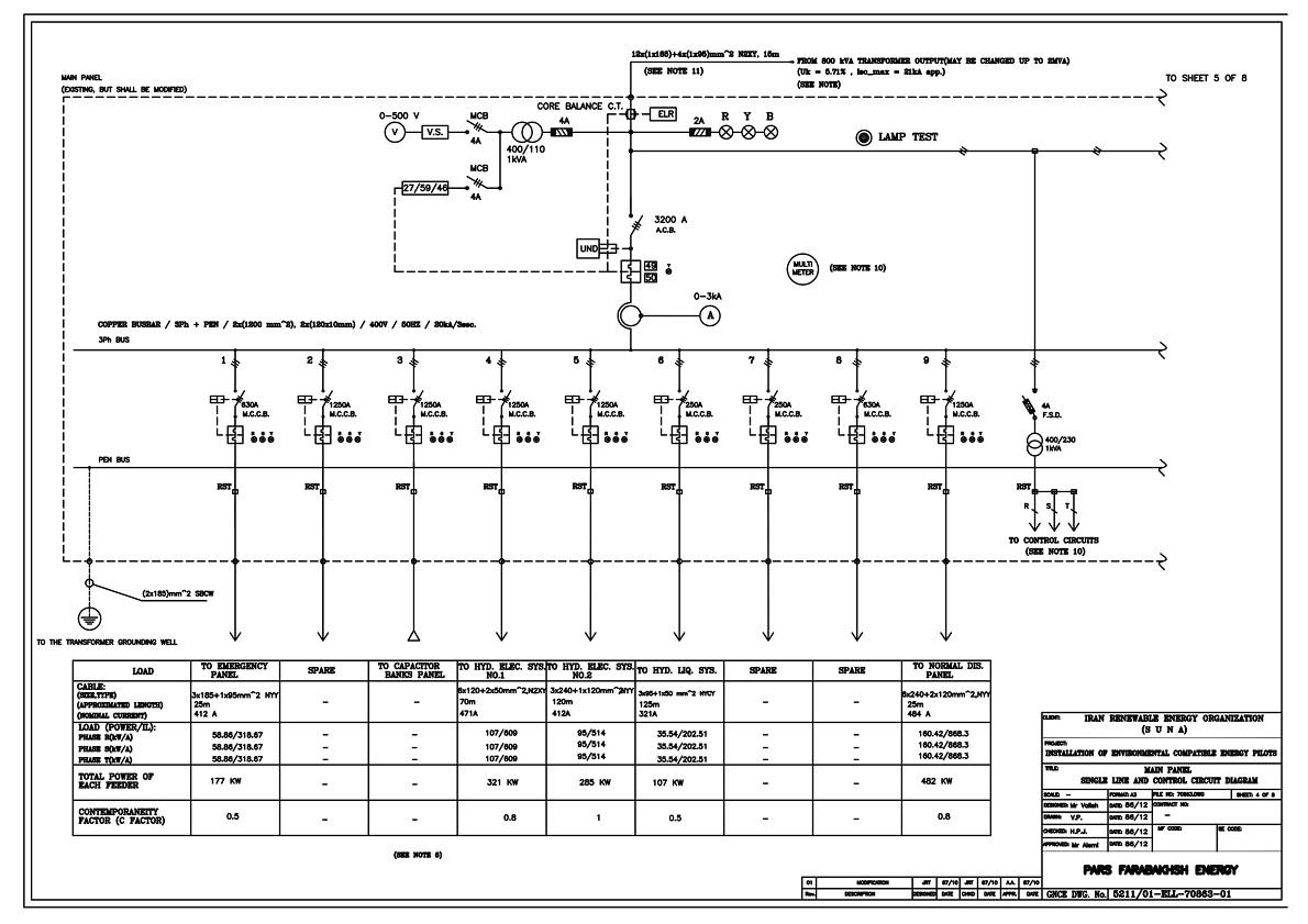واحدمهندسی طراحی مدار و محاسبه بهینه ابعاد تابلو برق